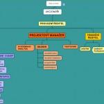Jak tvořit úspěšnou firemní organizaci