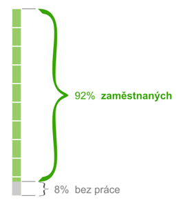 zaměstnanost v české republice
