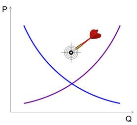 Křivka nabídky a poptávky