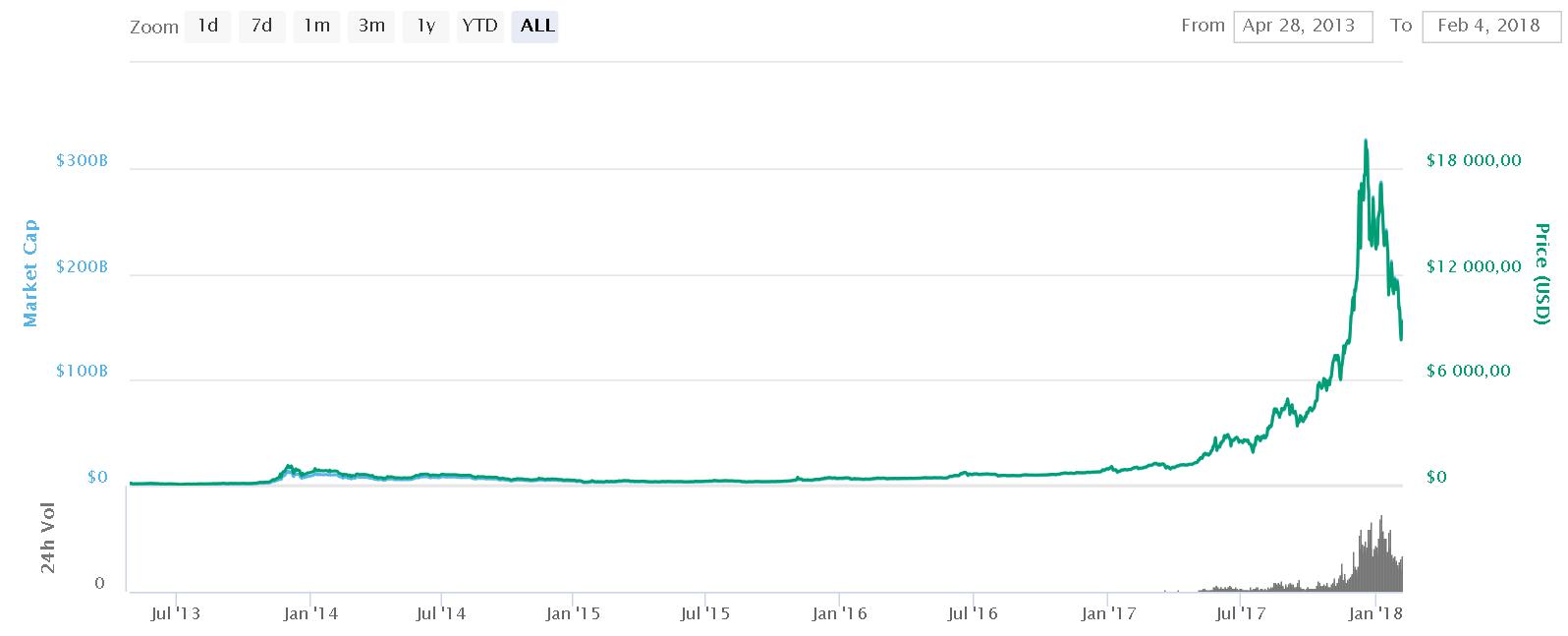 graf vývoje ceny bitcoinu od začátku