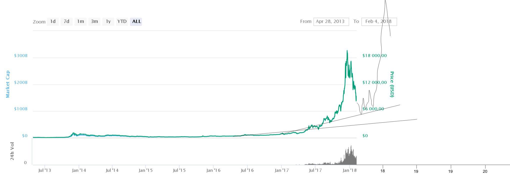 předpověď vývoje kurzu bitcoin 2018