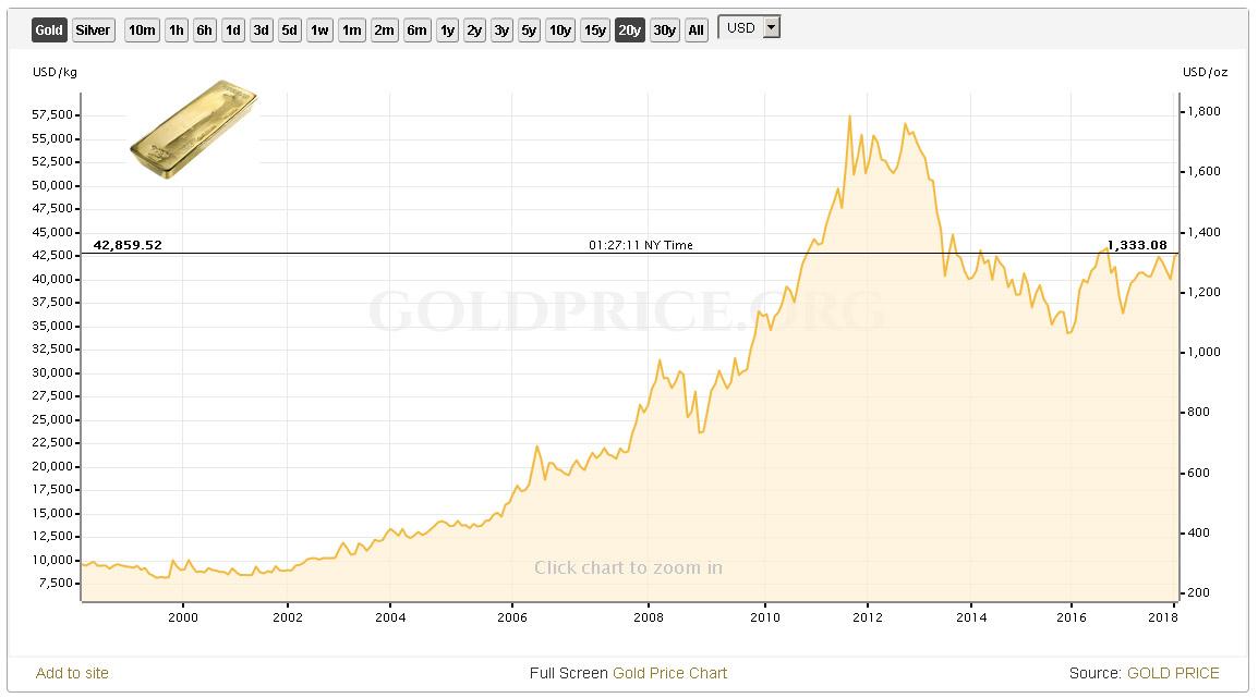 graf vývoje ceny zlata