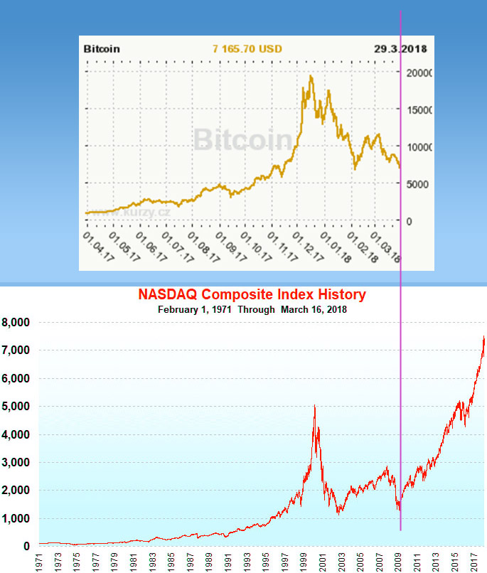 bitcoin NASDAQ korelace