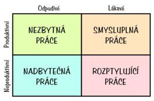 čtyři kvadranty