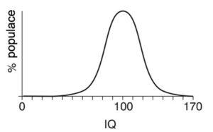 četnost IQ v populaci